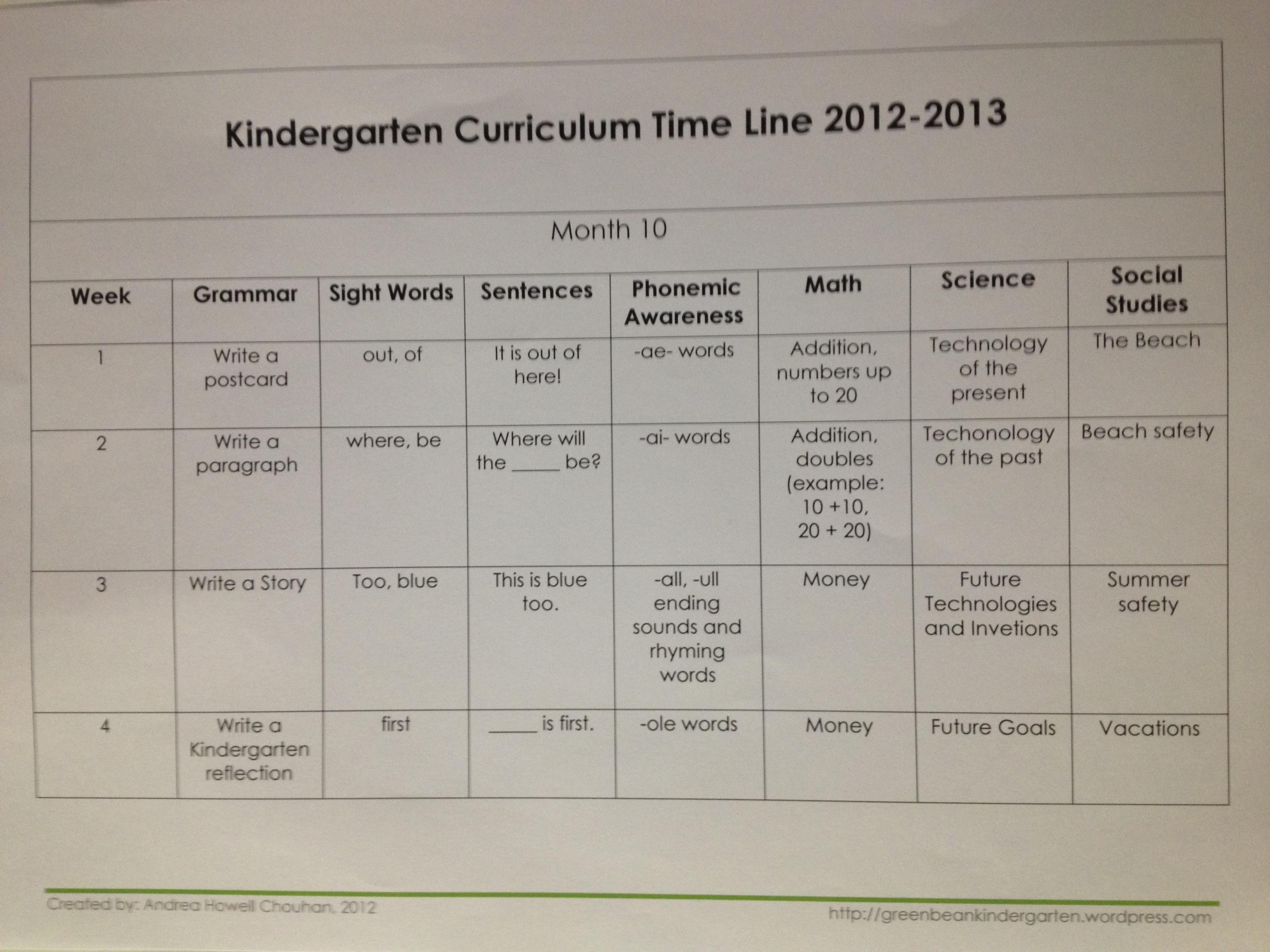 Kinder Garden: 2012-2013 Kindergarten Lesson Plans